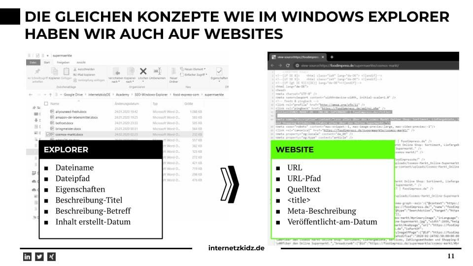 Transfer: Meta-Daten auf Websites