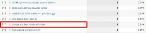 Screenshot Google Analytics bundesamt für sicherheit