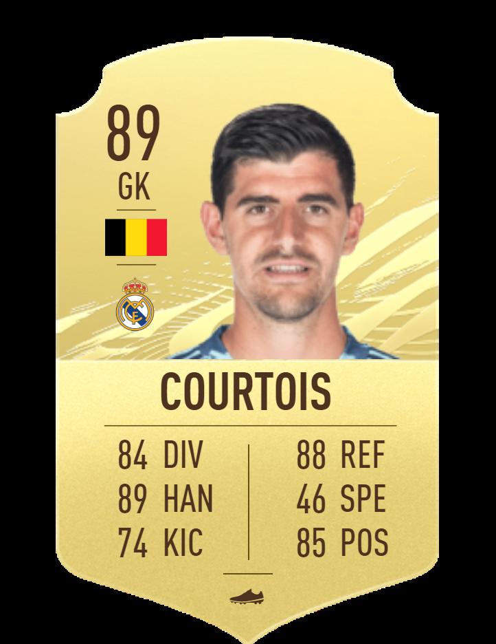 Courtois FIFA21
