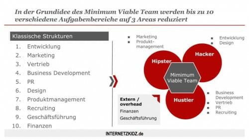 Das Prinzip des Minimum Viable Team in einem Slide