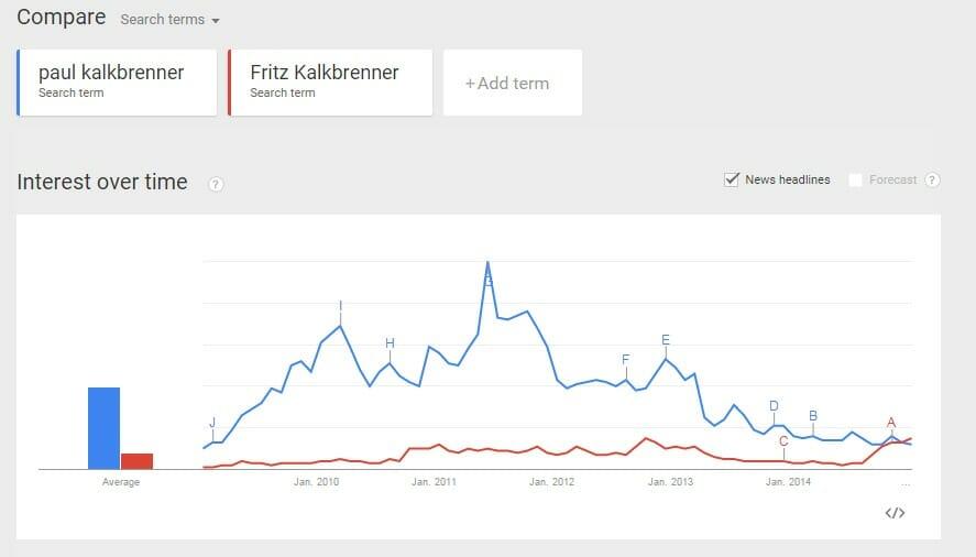 Interesse an Fritz Kalkbrenner seit 2009 Google Trends