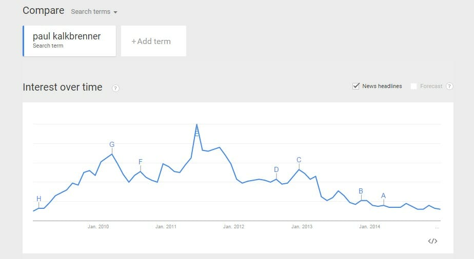 Interesse an Paul Kalkbrenner seit 2009 Google Trends