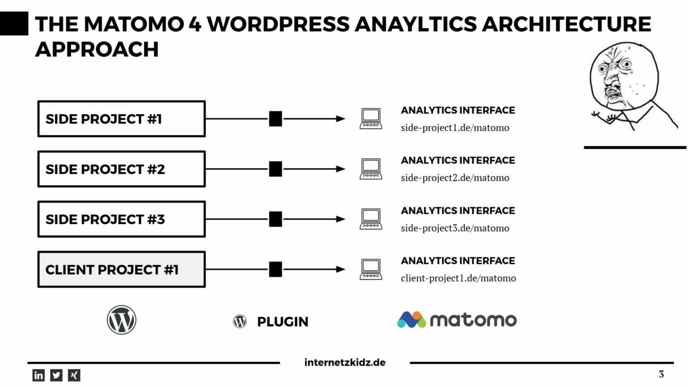 Matomoa Approach to WordPress Analytics