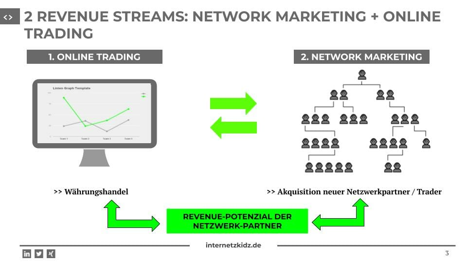 Network Marketing 2 Revenue streams