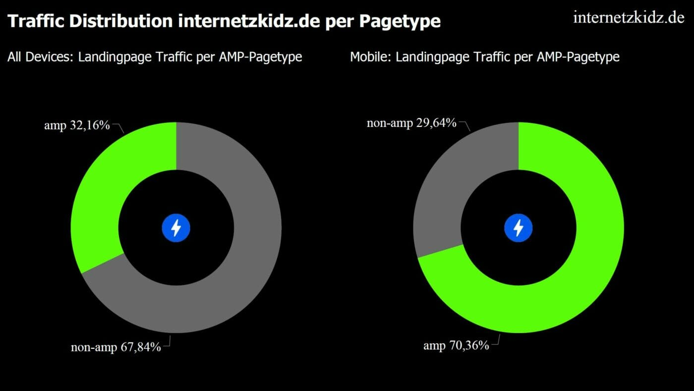 AMP Traffic Distribution internetzkidz.de