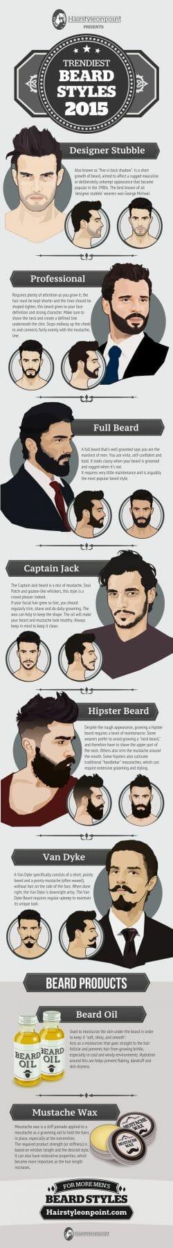 Infografik: Trendige Bart-Styles 2015