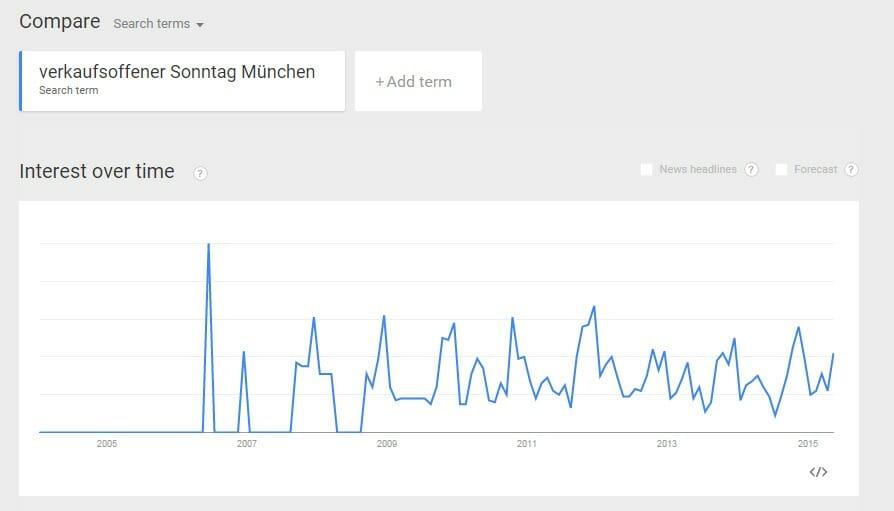 Verkaufsoffener-Sonntag-Muenchen_Google-Trends_2005-2015