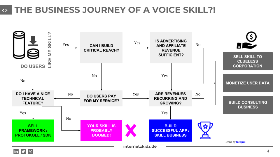 Business Journey of Voice skill prediction