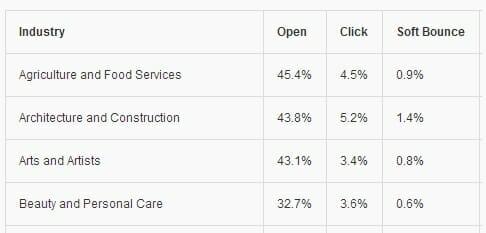 email marketing benchmarks thumbnail